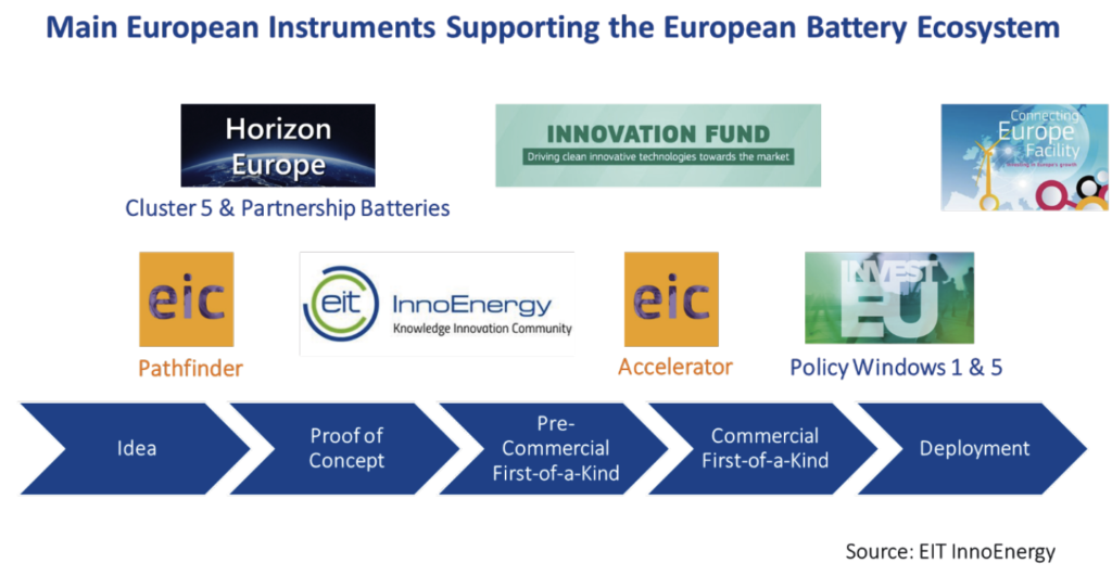 Main European Instruments supporting the European battery ecosystem